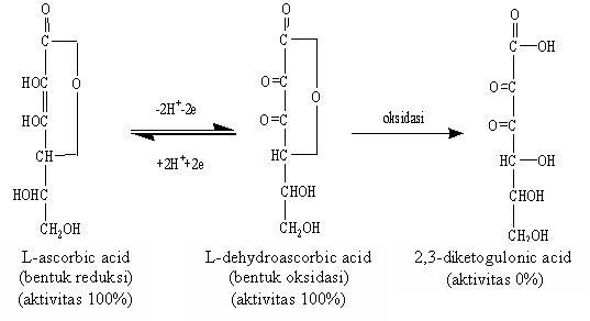 Analisis vitamin c dengan metode hplc khamir yeast susunan vitamin c ccuart Images